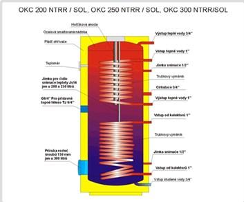 nepřímotopný ohřívač vody Dražice OKC 500 NTRR/SOL - 500 l.
