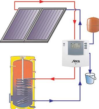 solární paket Reflex TV1a - uchycení na šikmou profilovou tašku