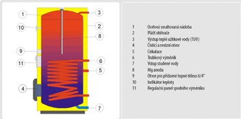 DRAŽICE bojler OKC 200 NTR/BP (110770101)