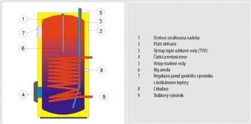 DRAŽICE bojler OKC 160 NTR/BP (110670101)