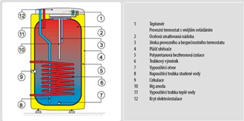 DRAŽICE bojler OKC 125 NTR (1103708101)