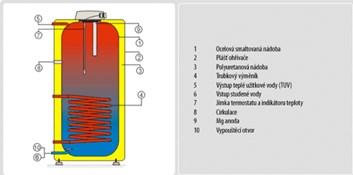 DRAŽICE bojler OKC 200 NTR (1107708101)